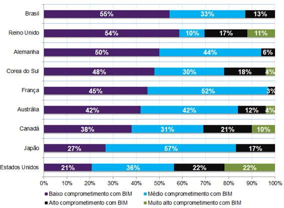 Gráfico de comprometimento com BIM
